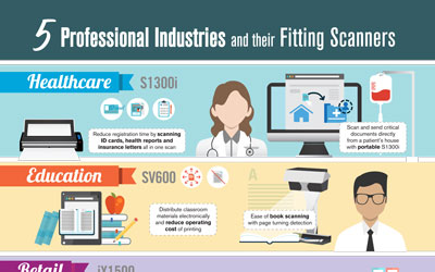 5 Professional Industries And Their Fitting Scanners